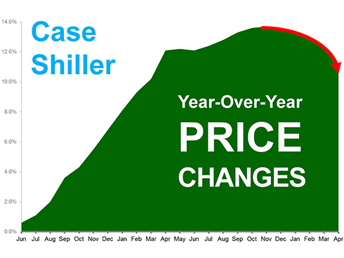 home price changes