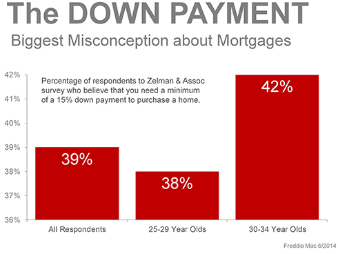 Biggest Misconception about Mortgages